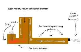 rocket stove how it works
